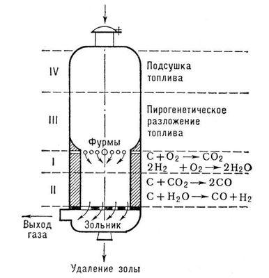 Газогенераторы на дрова своими руками чертежи
