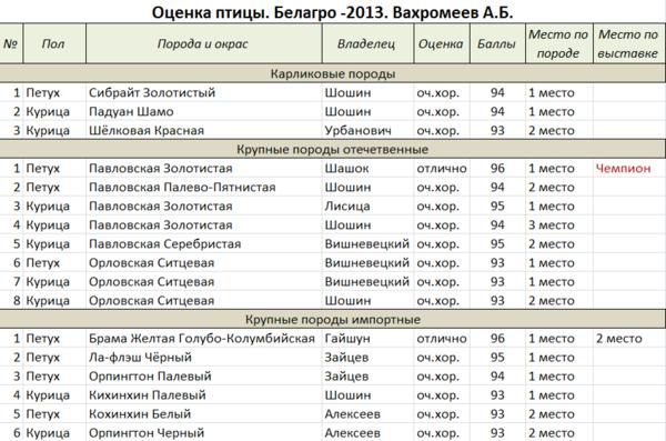 ocenka_pticy_belago_2013.png