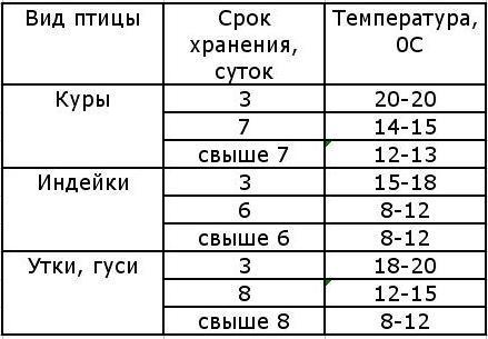 rezhim_hraneniya_inkubacionnyh_yaic.jpg