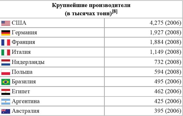 krupneyshieproizvoditeli.png