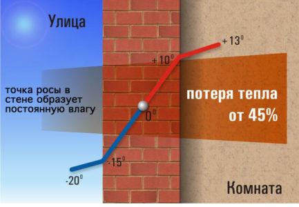 tochka-rosy-v-stene-bez-utepleniya-433x300.jpg