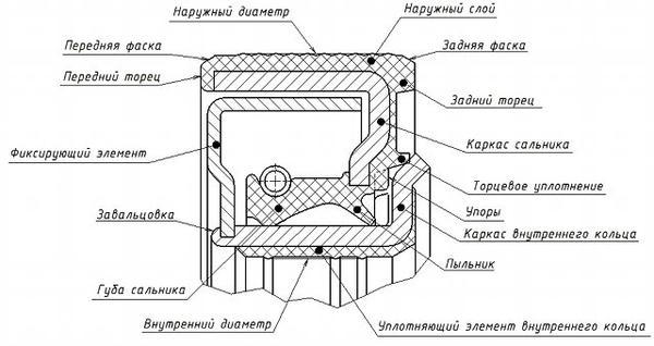 cassete-seal-scheme.jpg