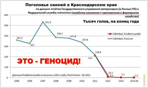 krasnodarskiy-kray-animals-statisticsstarove.ru-2000-2014-05-vs.jpg