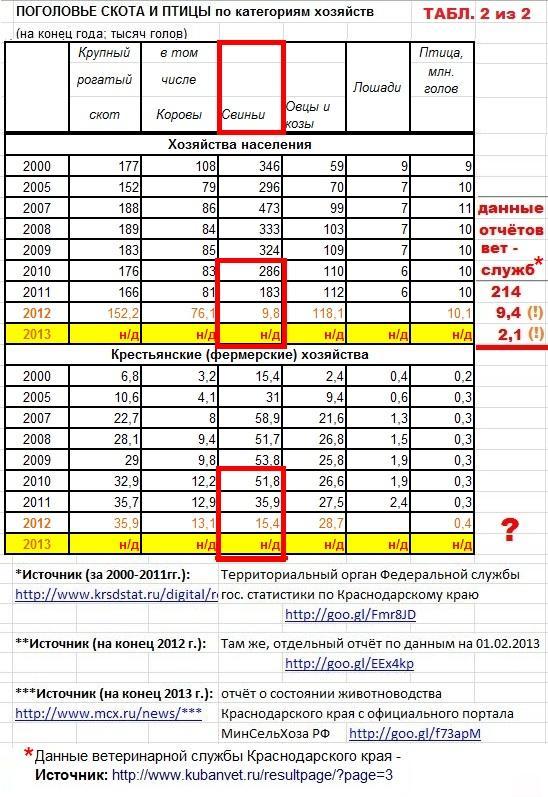 krasnodarskiy-kray-animals-statisticsstarove.ru-2000-2014-table-2.jpg