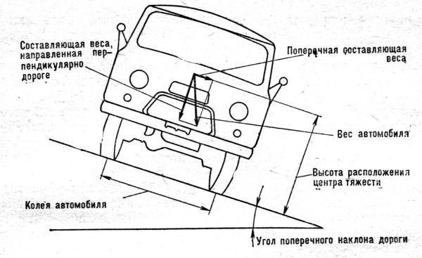 skhema-sil-dyeistvuyushchikh-na-avtomobil-pri-dvizhenii-na-doroge-imyeyushchyei-poperechnyi-uklon.jpg
