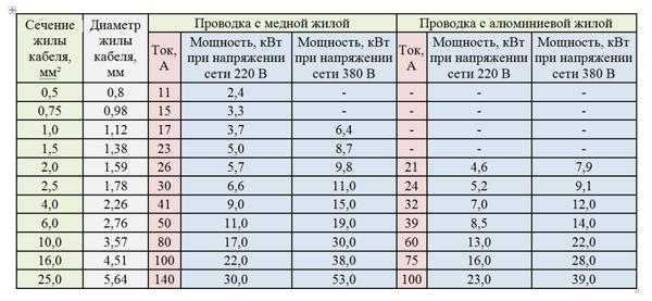 tablitsa-otkryitaya-provodka.png
