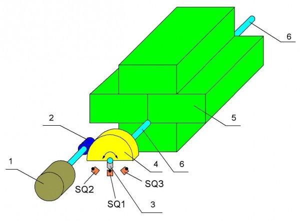 Расположение концевых датчиков схемы управления поворотом лотков показано в составе упрощенной кинематической схемы...