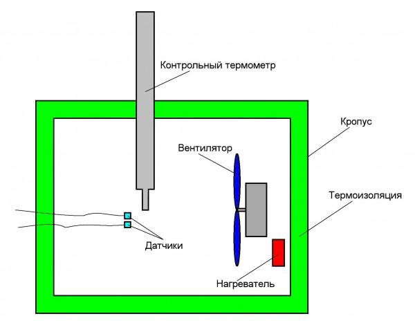 Рис. 9. Эскиз испытательной термокамеры для калибровки датчиков.  Усилитель постоянного тока (DA2.4, DA3.4)...