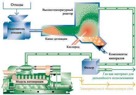 Биогазовая ТЭЦ на свиноферме.