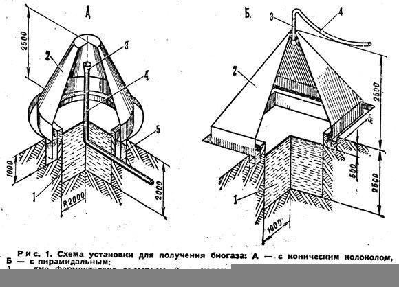 В Румынии генераторы биогаза получили широкое распространение.  Одна из первых индивидуальных установок (рис. 1А)...