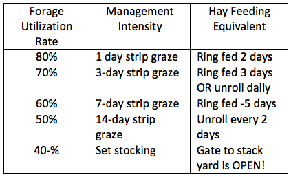 grazing-efficiency-table.png
