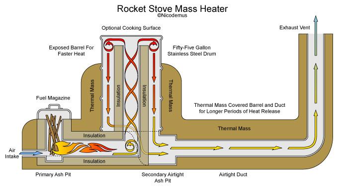 Схема подачи вторичного воздуха в печь ракета