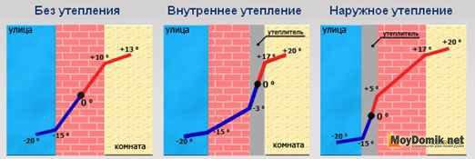 1411934738utepleniye-sten-penoplastom-grafik-sravnenie.jpg