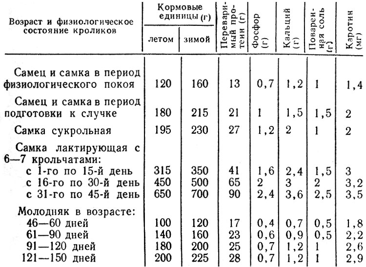 Таблица 2. Суточные нормы кормления кроликов при выращивании их на шкурку (на одну голову)