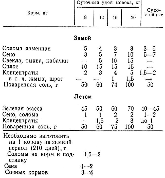 Таблица 1. Примерный рацион кормления коров