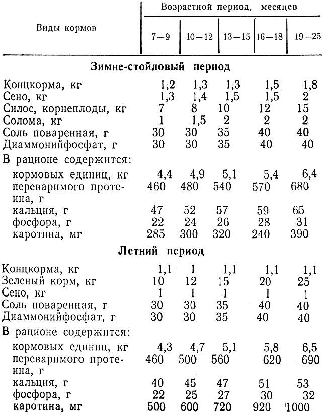 Таблица 3. Рационы кормлений молодняка крупного рогатого скота старше 6 месяцев