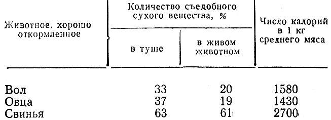 Таблица 5. Количество съедобного сухого вещества и питательность мяса