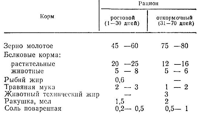 Таблица 19. Примерный состав кормосмесей для выращивания бройлеров, %