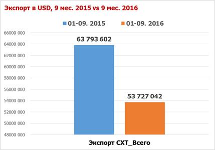 Объемы экспорта падали по большинству групп техники.jpg