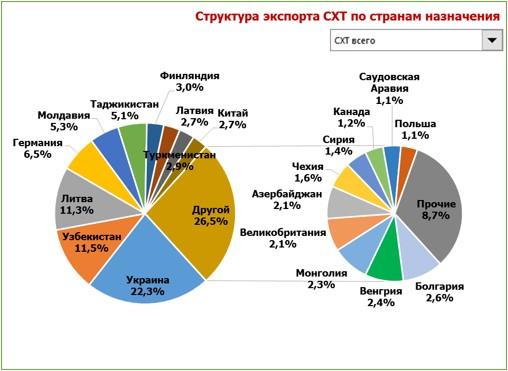 структура экспорта график.jpg